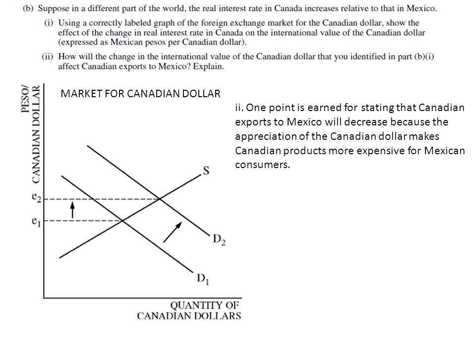 MARKET FOR CANADIAN DOLLAR