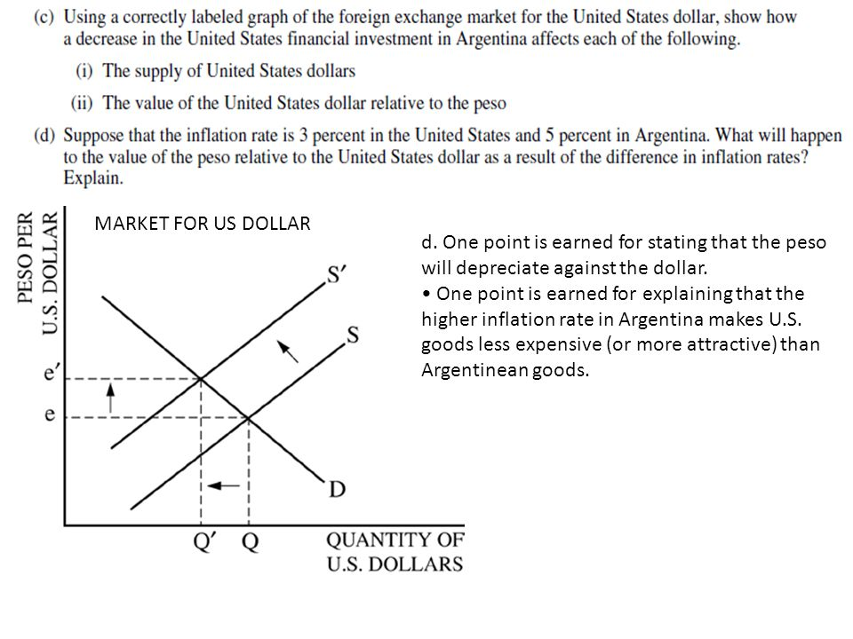d. One point is earned for stating that the peso will depreciate against the dollar.