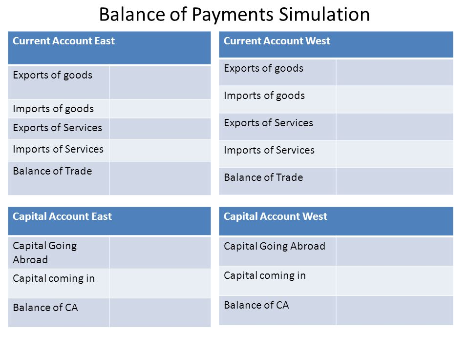 Balance of Payments Simulation