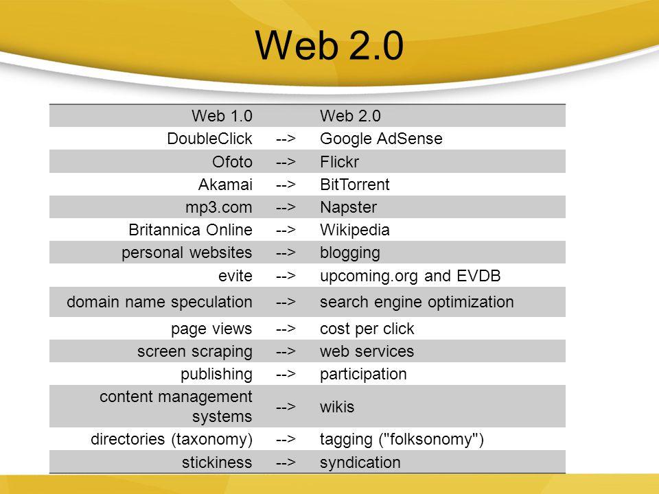 Web 2.0 Web 1.0 Web 2.0 DoubleClick --> Google AdSense Ofoto Flickr