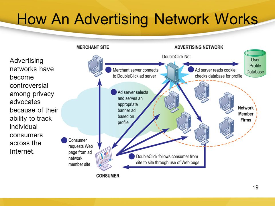 How An Advertising Network Works