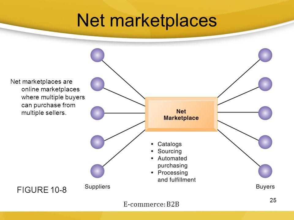 Net marketplaces FIGURE 10-8 E-commerce: B2B
