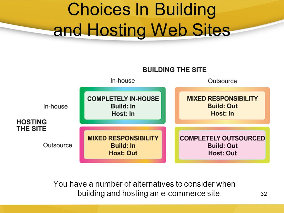 Choices In Building and Hosting Web Sites