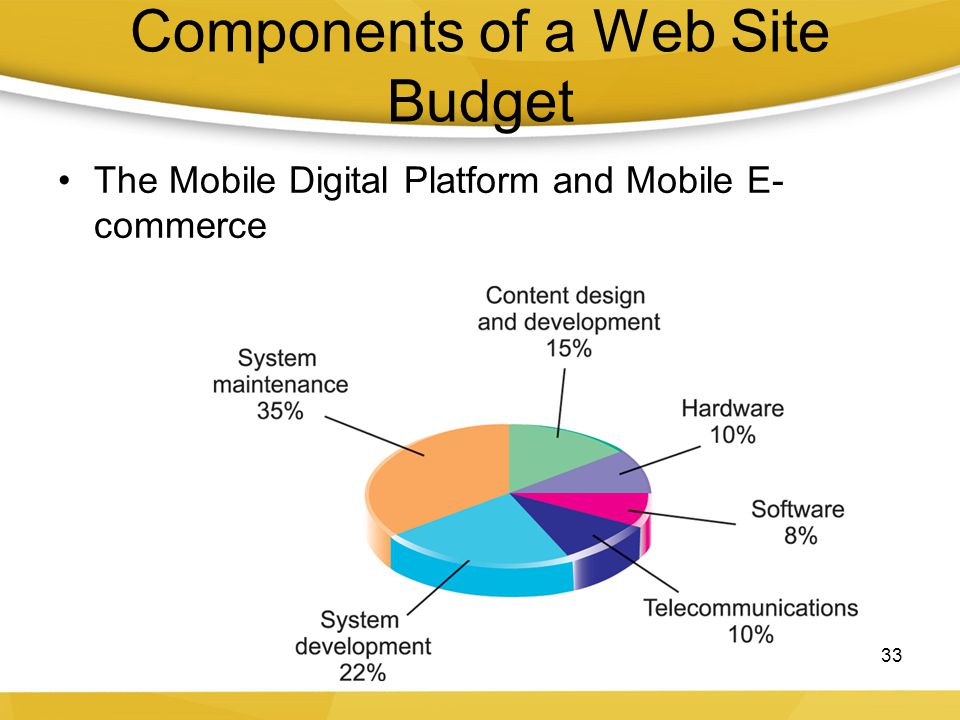 Components of a Web Site Budget