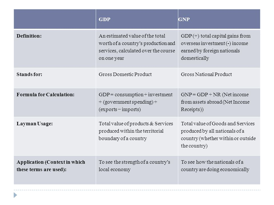 GDP GNP. Definition: An estimated value of the total worth of a country's production and services, calculated over the course on one year.