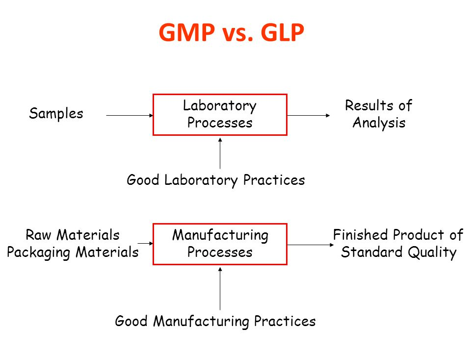 GMP vs. GLP Laboratory Processes Results of Analysis Samples