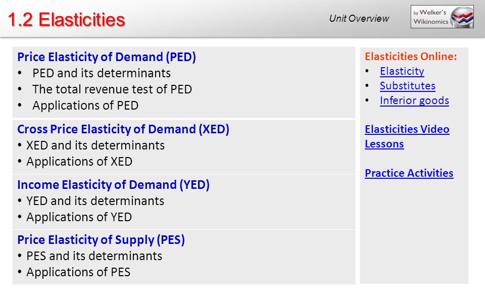 1 2 Elasticities Price Elasticity Of Demand Ped Ppt Video