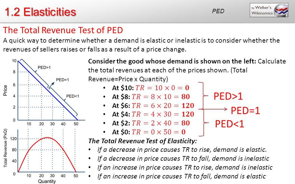 1.2 Elasticities PED>1 PED=1 PED<1 The Total Revenue Test of PED
