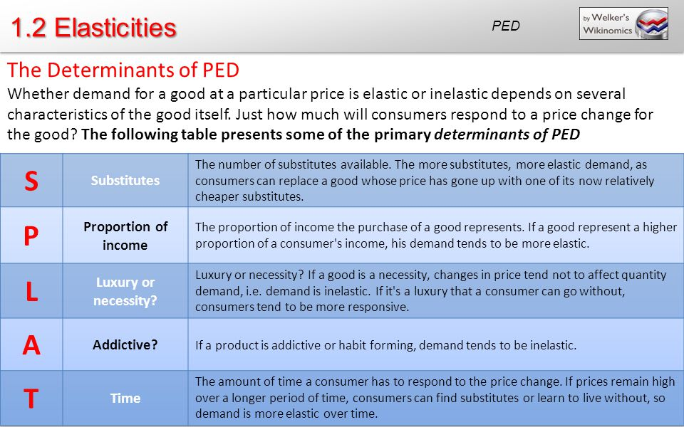 S P L A T 1.2 Elasticities The Determinants of PED