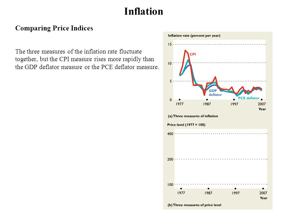 Inflation Comparing Price Indices