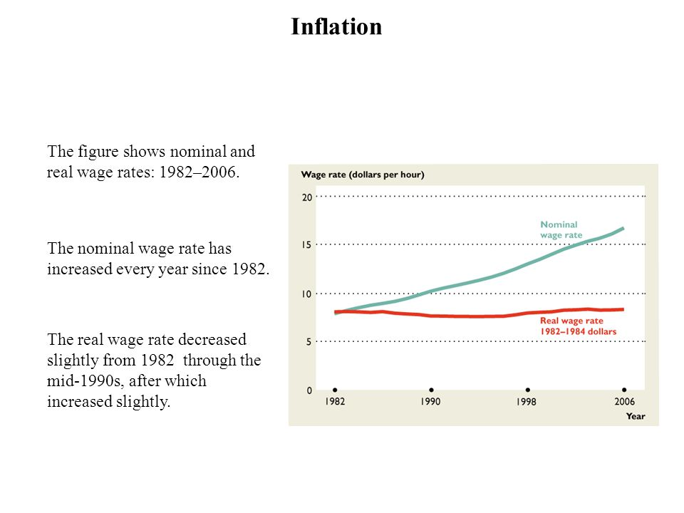 Inflation The figure shows nominal and real wage rates: 1982–2006.