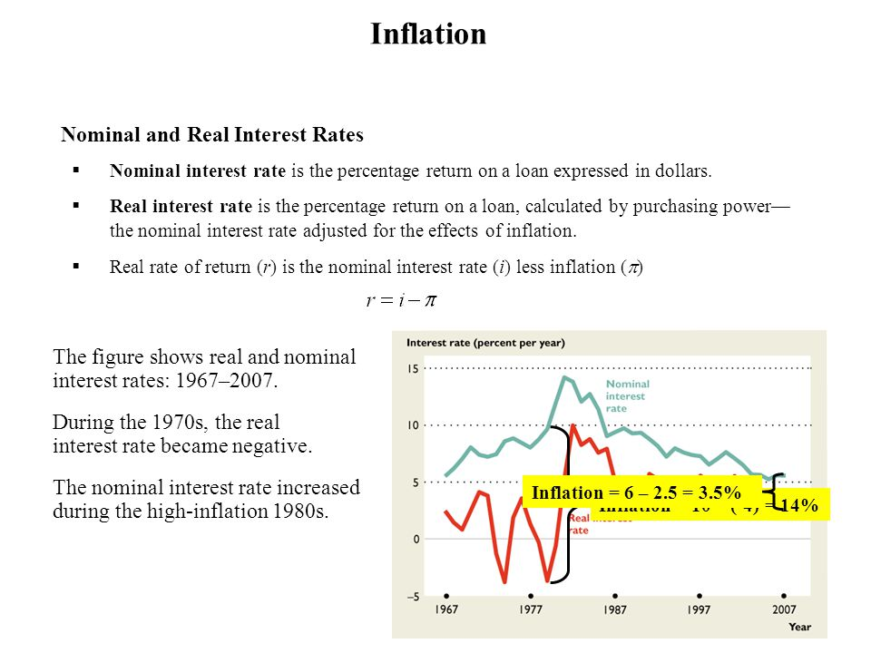 Inflation The figure shows real and nominal interest rates: 1967–2007.