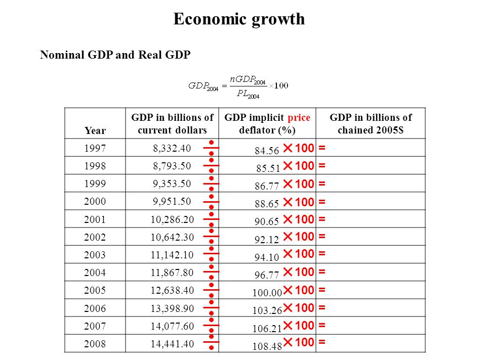 Economic growth Nominal GDP and Real GDP 100 = 100 = 100 = 100 = 100 =