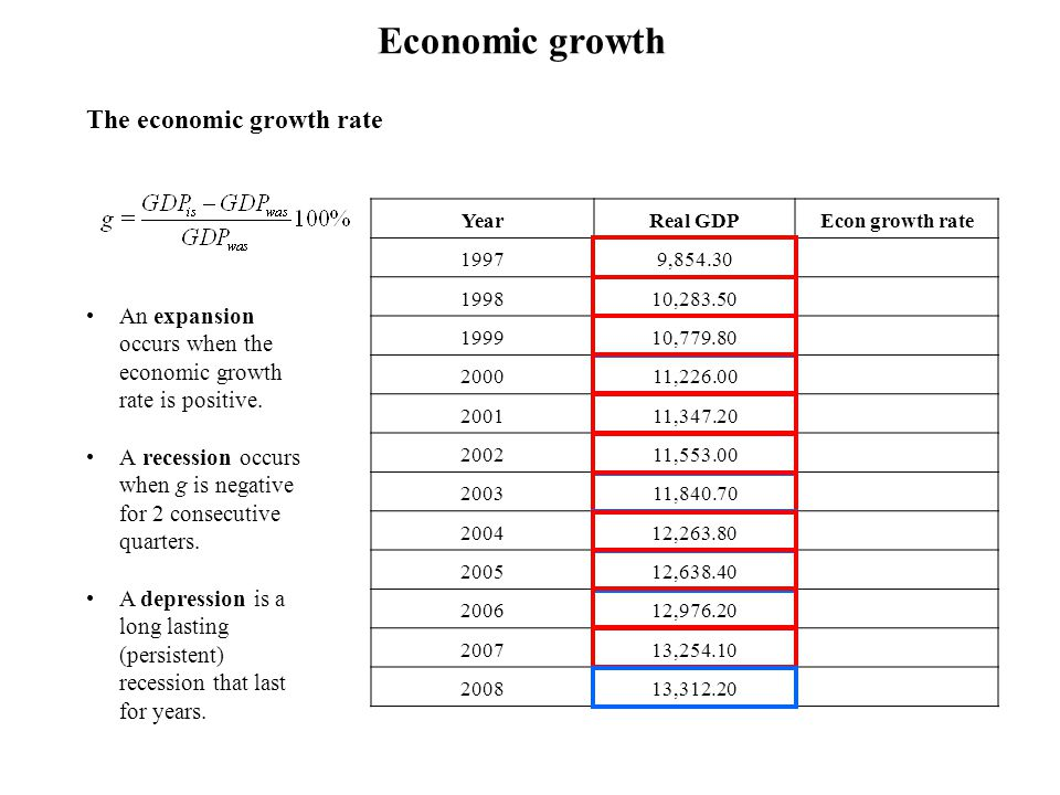 Economic growth The economic growth rate