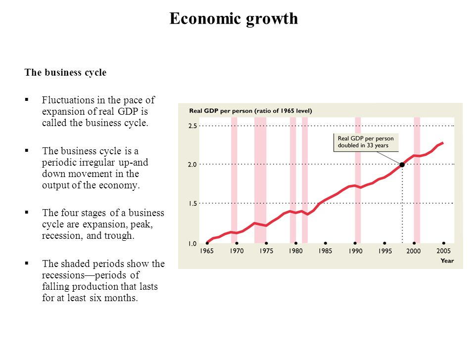 Economic growth The business cycle
