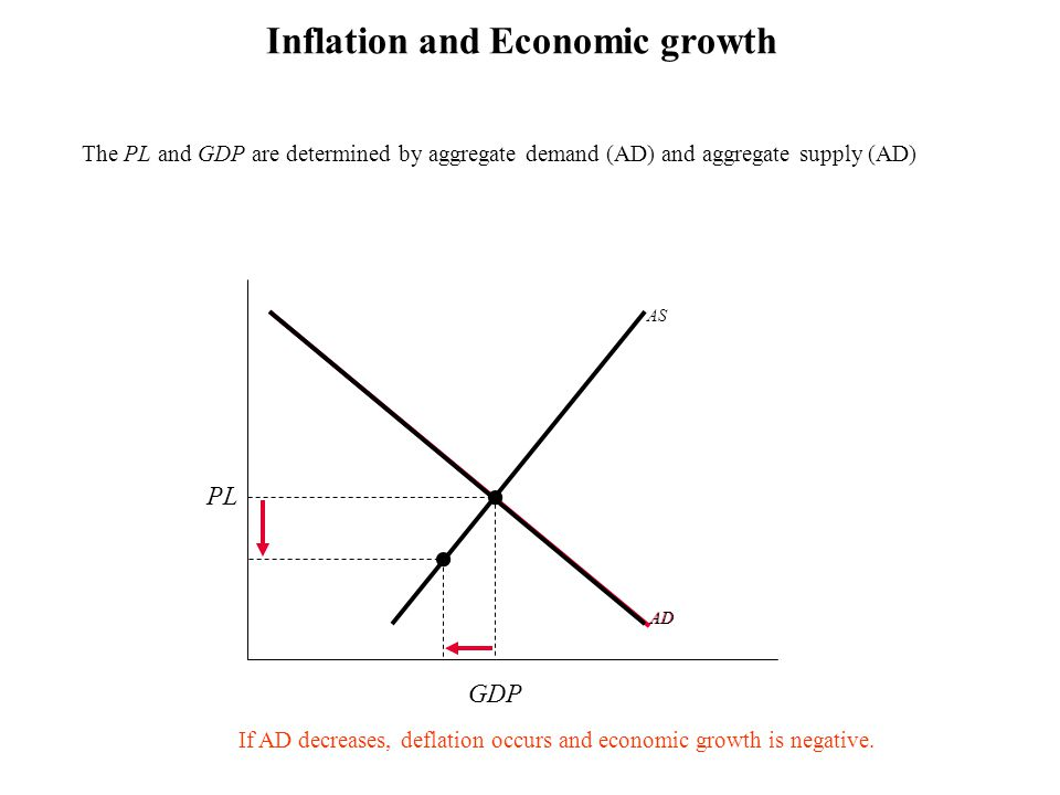 Inflation and Economic growth