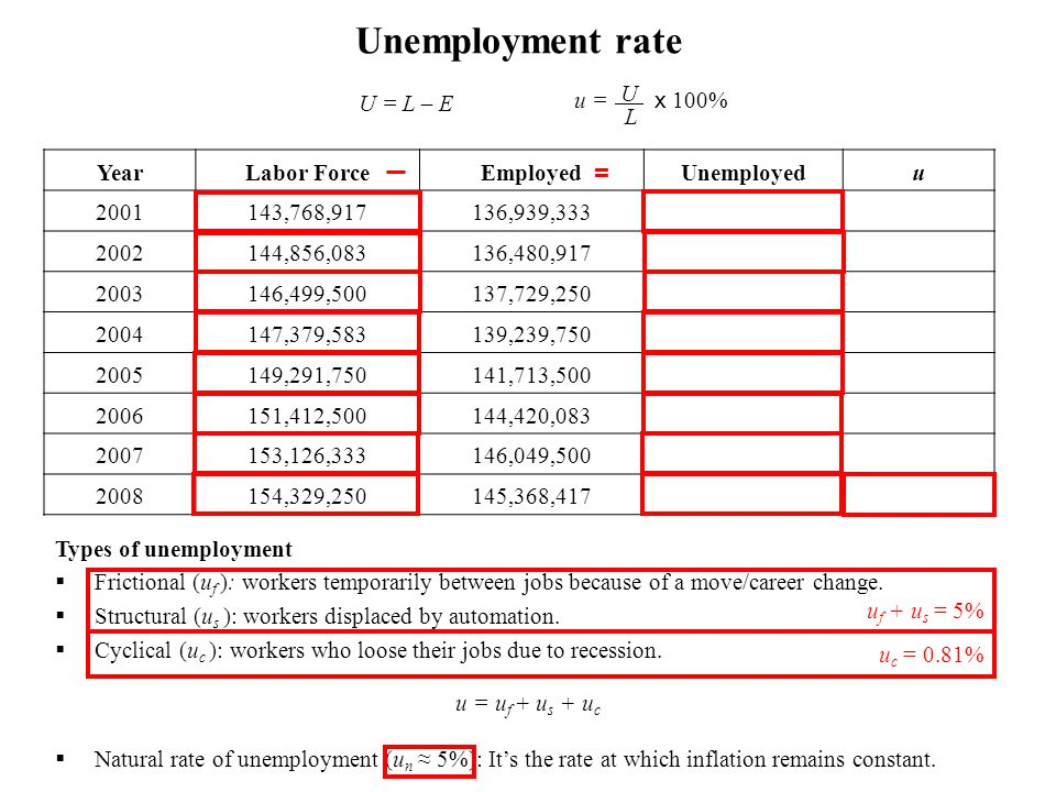 Unemployment rate U = L – E = u = x 100% U . L Year Labor Force