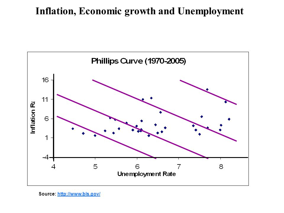 Inflation, Economic growth and Unemployment