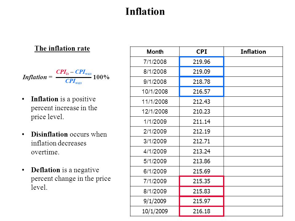Inflation The inflation rate