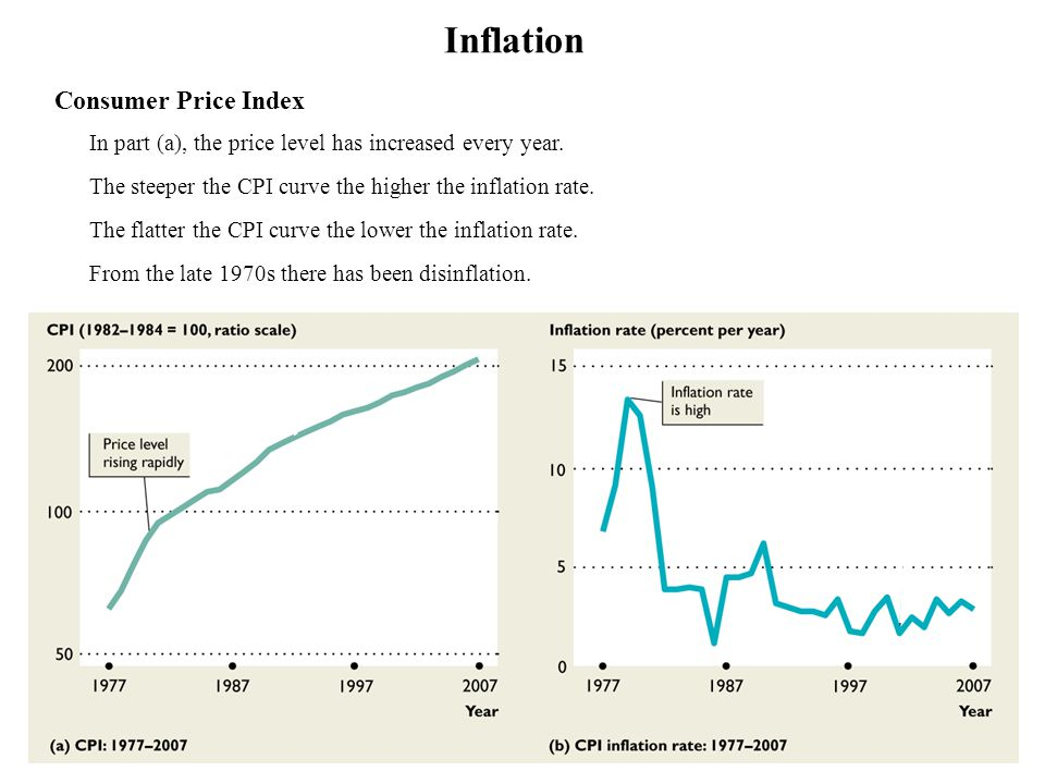 Inflation Consumer Price Index