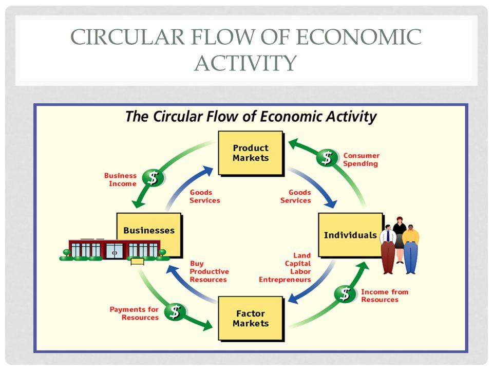 Circular flow of economic activity essay term paper writing service circular flow of economic activity essay to study circular flow this circular flows lesson plan draw ccuart Choice Image