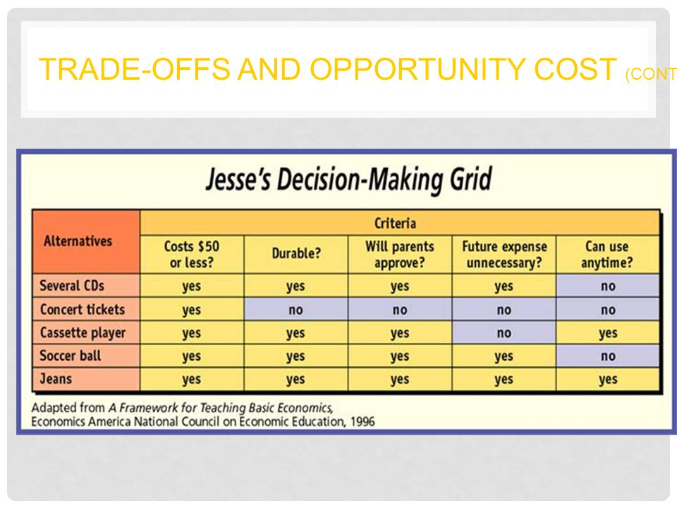 Trade-Offs and Opportunity Cost (cont.)