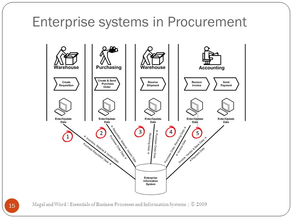 Enterprise systems in Procurement