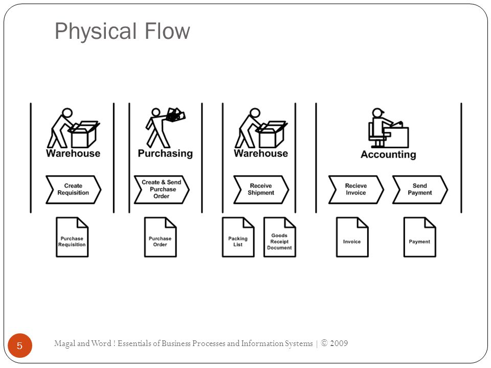 Physical Flow Magal and Word ! Essentials of Business Processes and Information Systems | © 2009