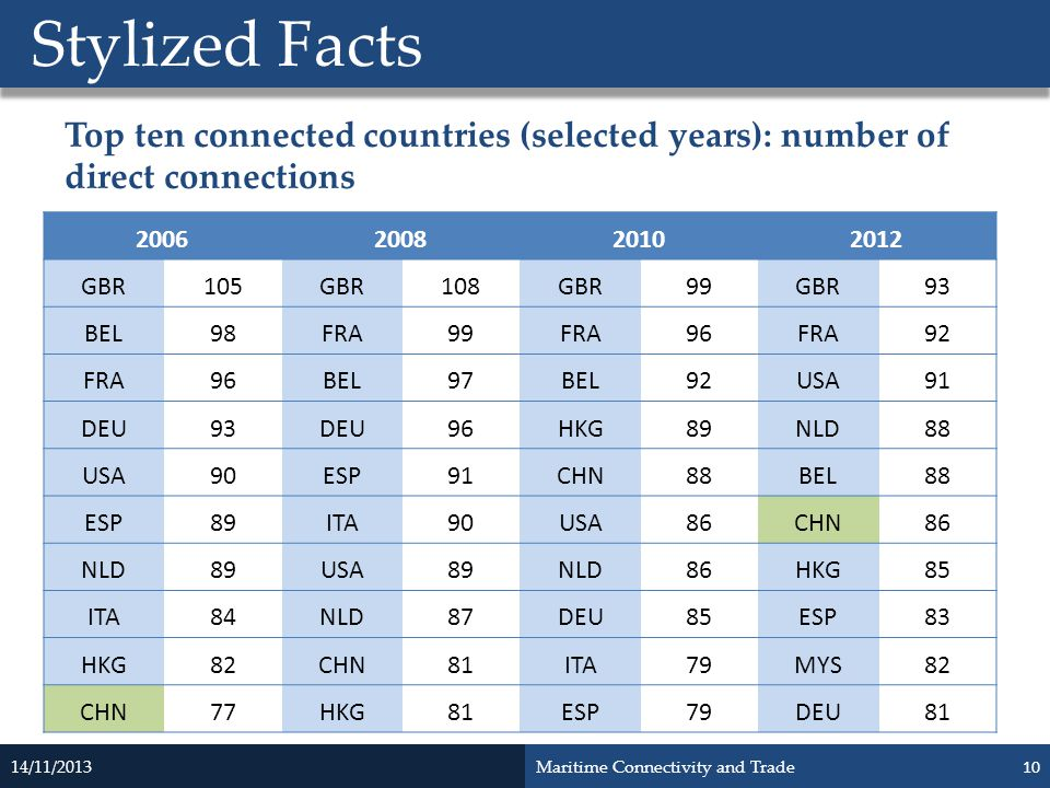 Stylized Facts Top ten connected countries (selected years): number of direct connections. 2006. 2008.