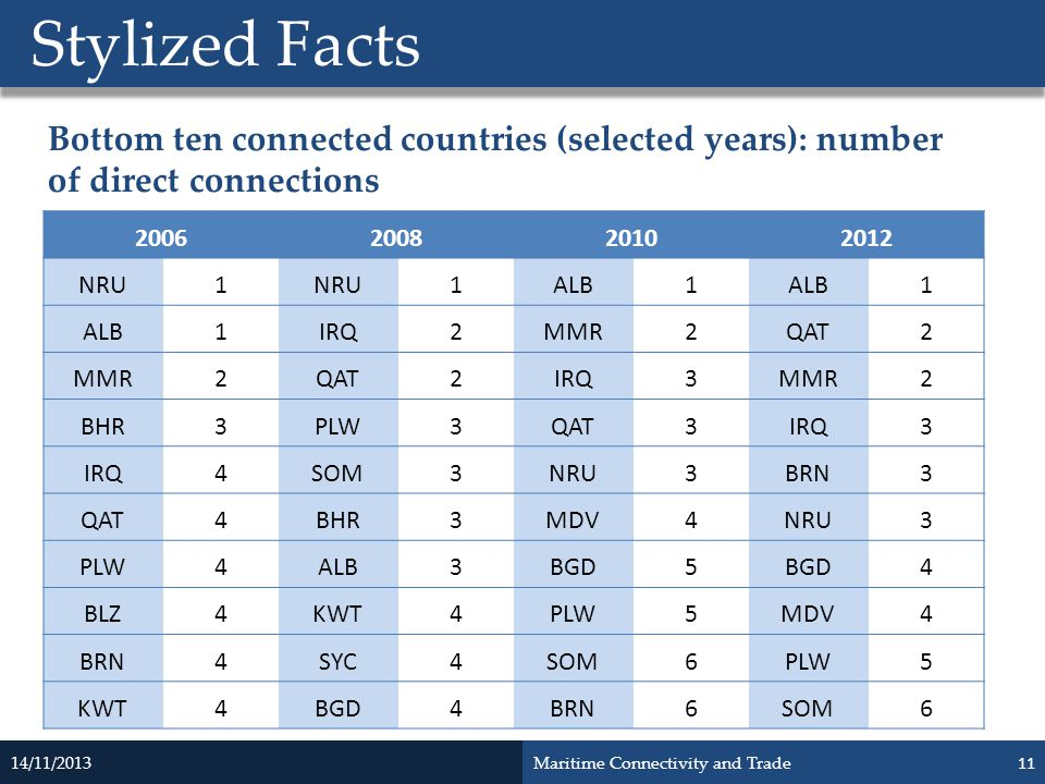 Stylized Facts Bottom ten connected countries (selected years): number of direct connections. 2006.