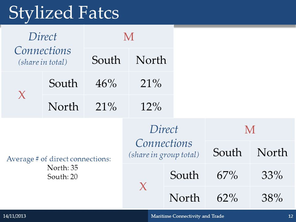 Stylized Fatcs Direct Connections M South North X 46% 21% 12% Direct