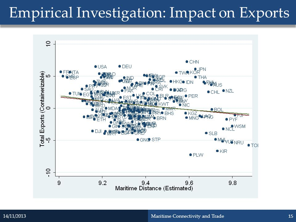Empirical Investigation: Impact on Exports