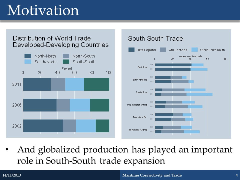 Motivation And globalized production has played an important role in South-South trade expansion. 14/11/2013.