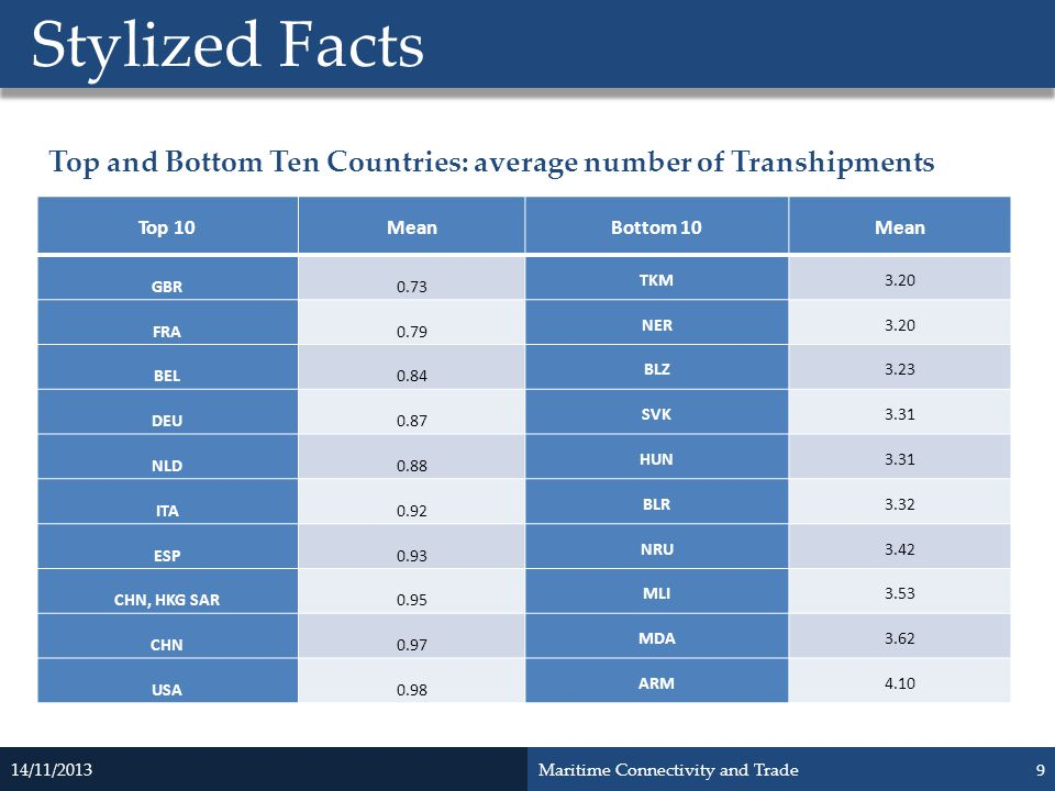 Stylized Facts Top and Bottom Ten Countries: average number of Transhipments. Top 10. Mean. Bottom 10.