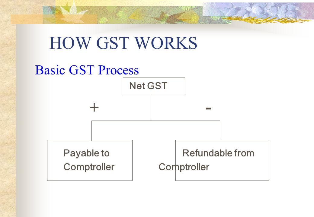 HOW GST WORKS + - Basic GST Process Net GST Payable to Refundable from