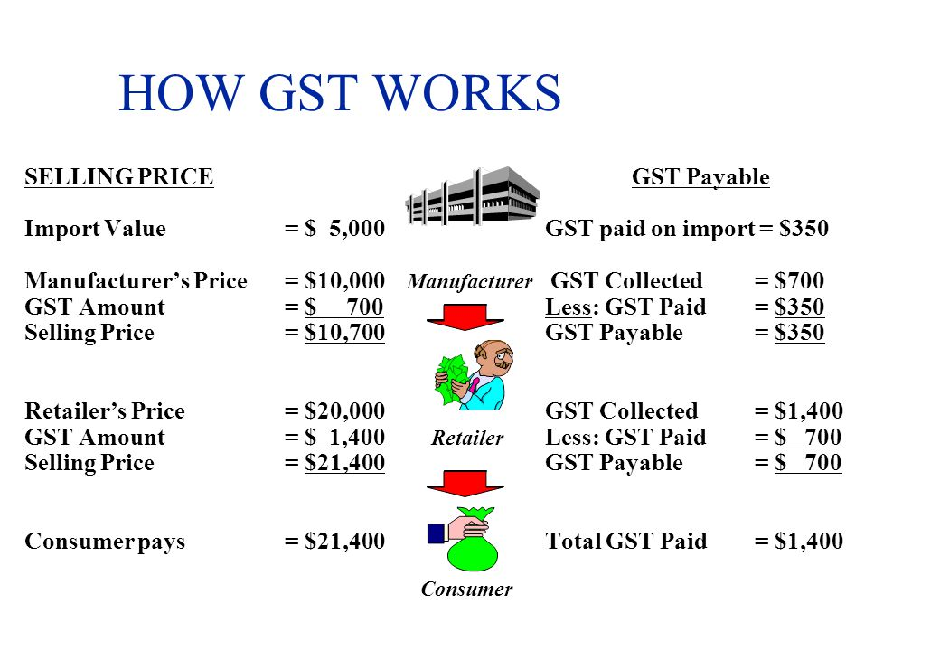 HOW GST WORKS SELLING PRICE GST Payable