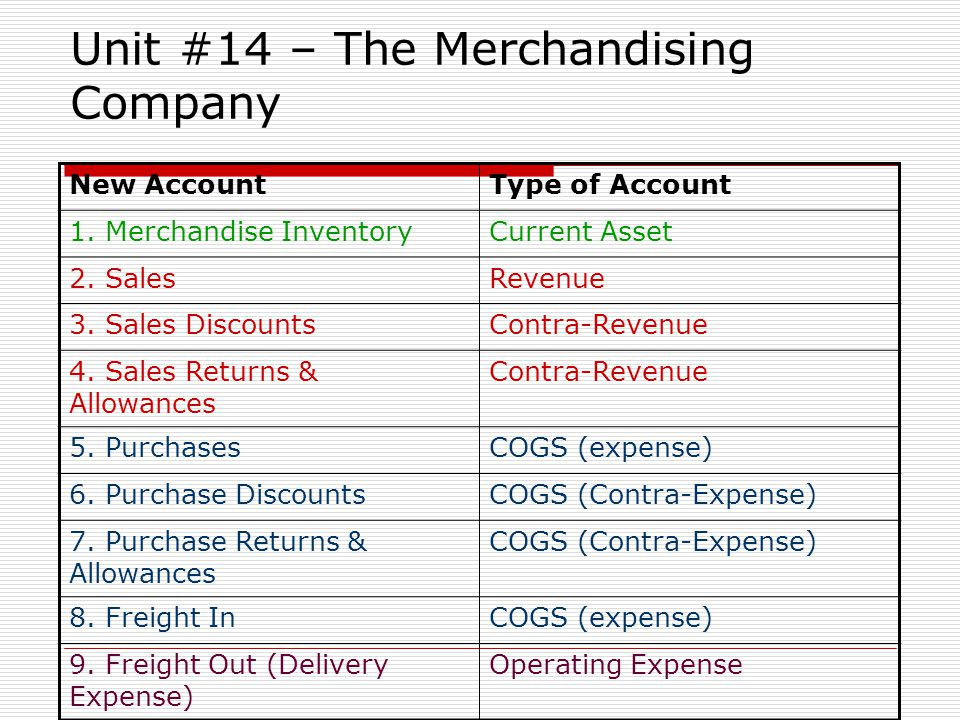 Unit #14 – The Merchandising Company