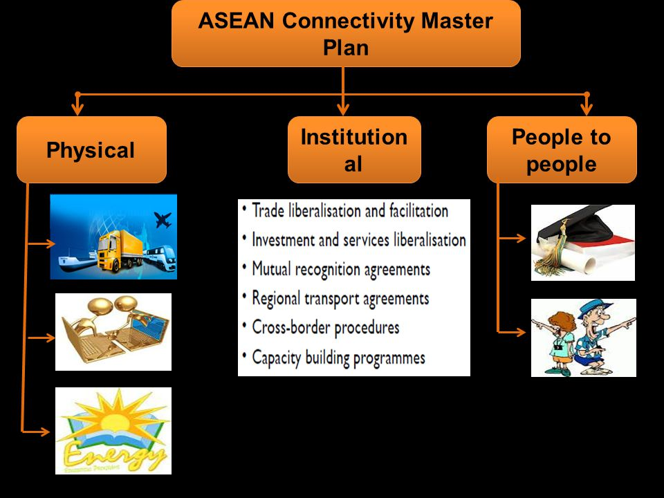 ASEAN Connectivity Master Plan