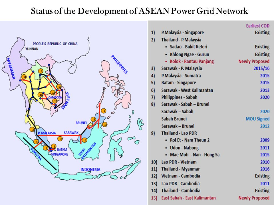 Status of the Development of ASEAN Power Grid Network