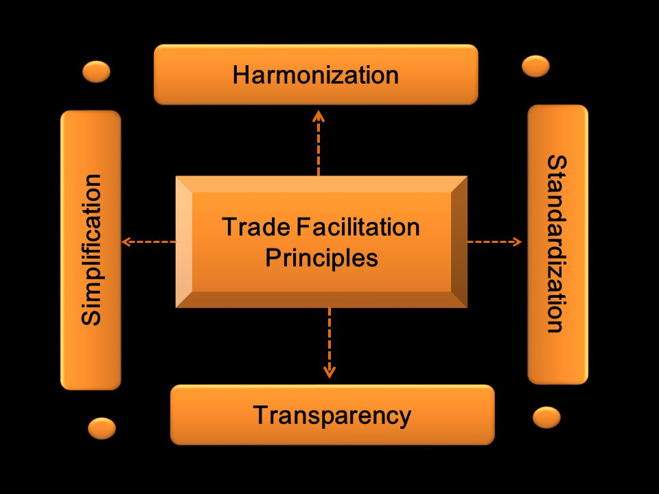 Trade Facilitation Principles