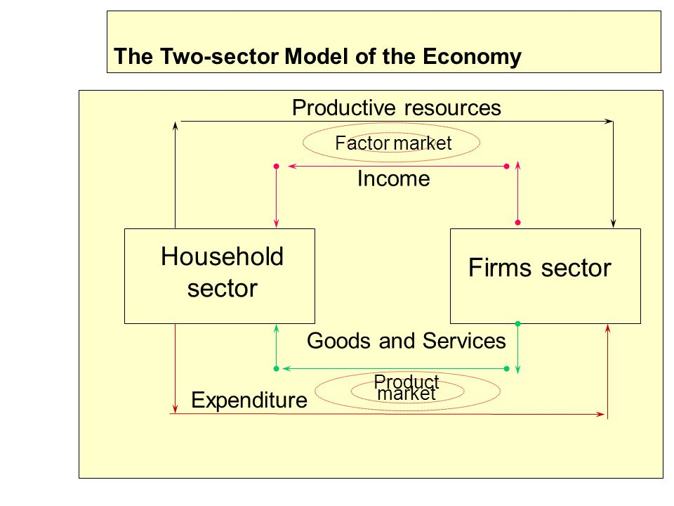 Household sector Firms sector The Two-sector Model of the Economy
