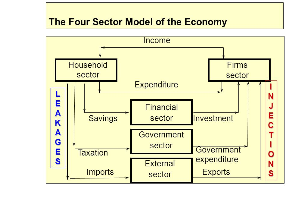 The Four Sector Model of the Economy