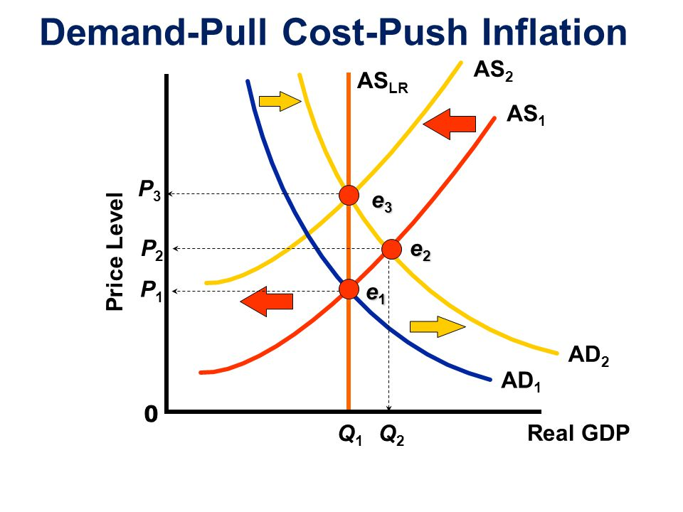 Demand-Pull Cost-Push Inflation