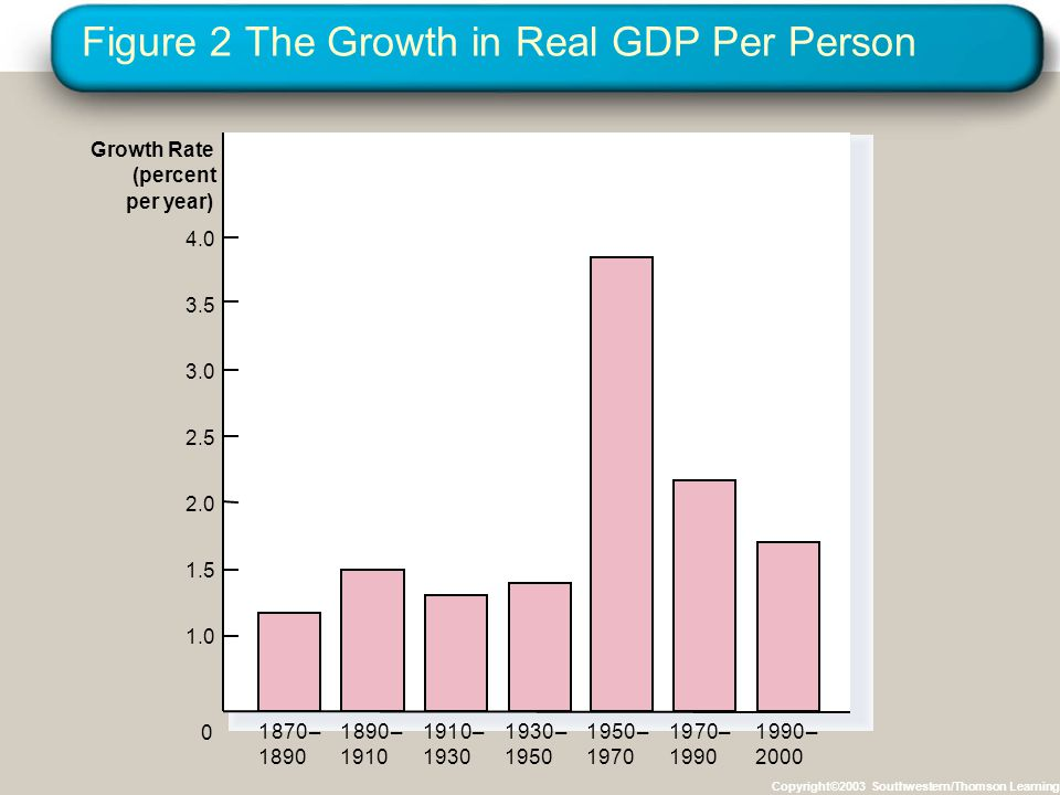Figure 2 The Growth in Real GDP Per Person