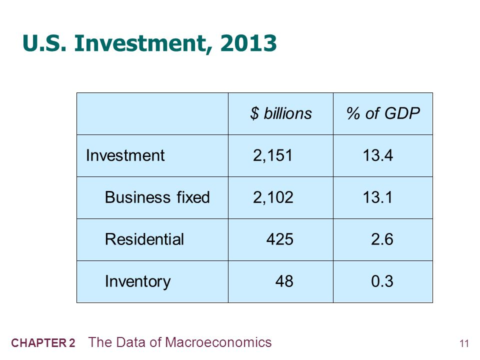Investment vs. Capital Note: Investment is spending on new capital.
