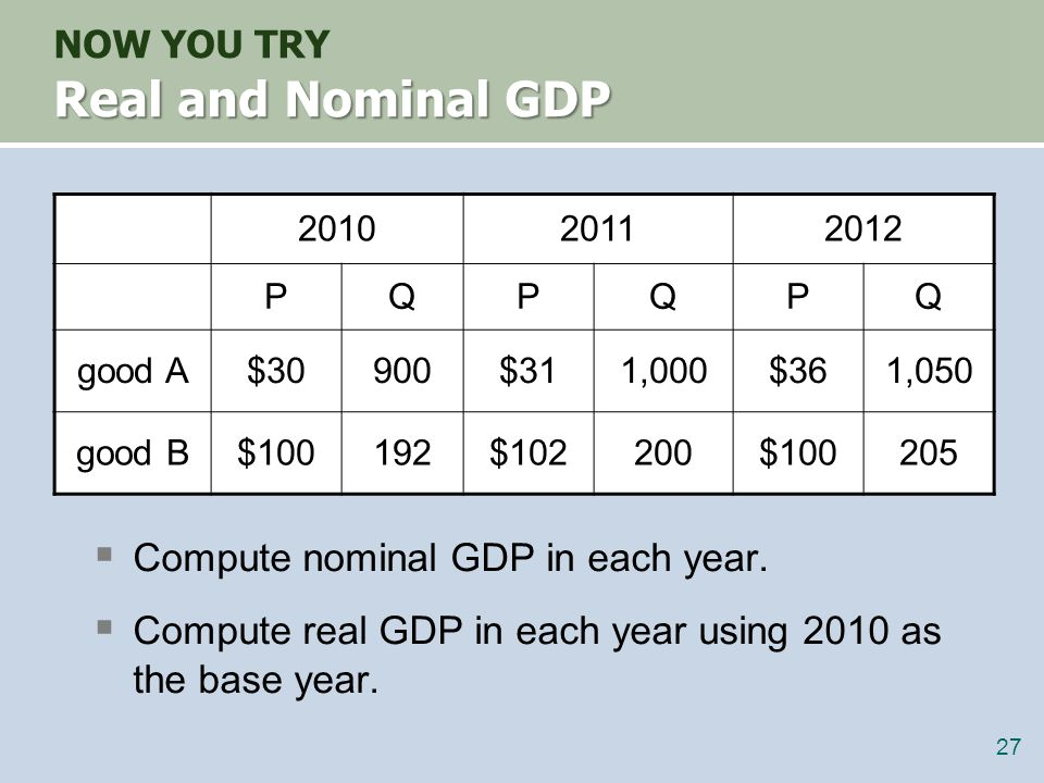 NOW YOU TRY Answers nominal GDP multiply Ps & Qs from same year 2010: $46,200 = $30  900 + $100  192 2011: $51,400 2012: $58,300.