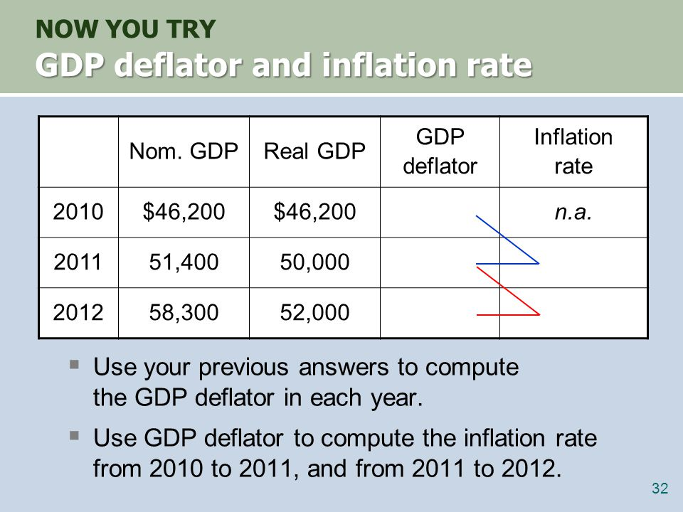 Use your previous answers to compute the GDP deflator in each year.