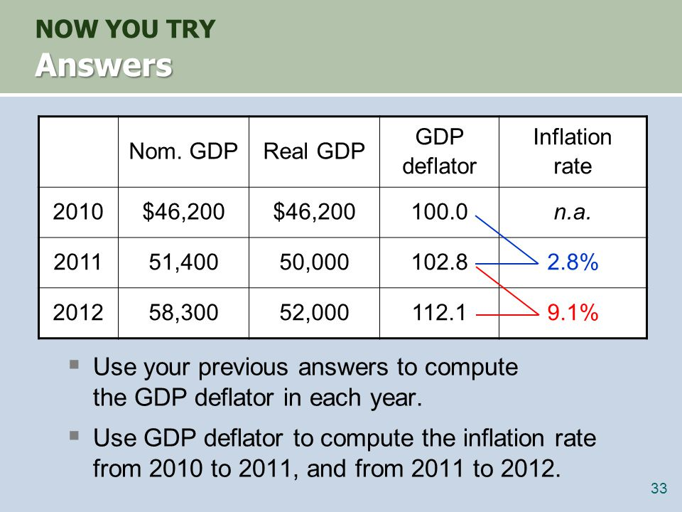 Understanding the GDP deflator