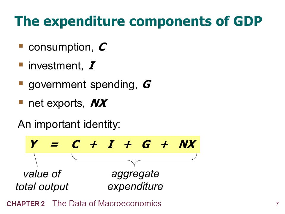 Consumption (C) definition: The value of all goods and services bought by households. Includes: