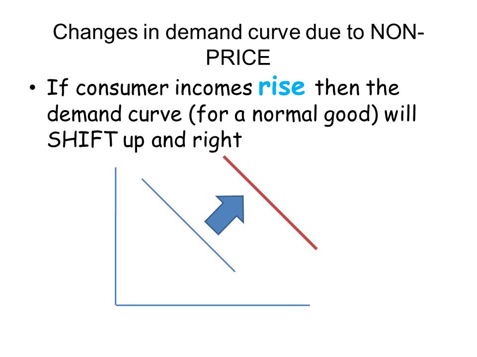 Changes in demand curve due to NON-PRICE